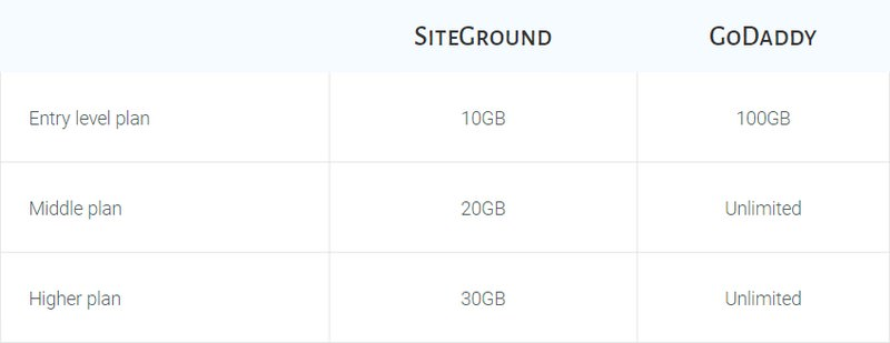 SiteGround vs GoDaddy - What's The Best Hosting for 2019?
